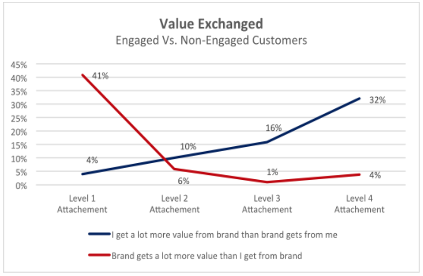 Value-Exchanged_TopRightPartners
