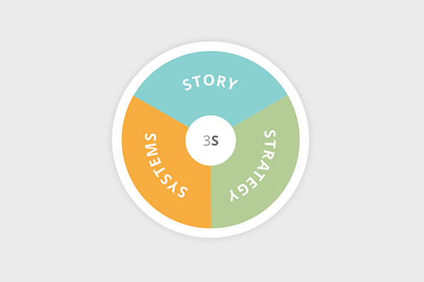 Achieve Marketing Excellence through Story, Strategy, Systems
