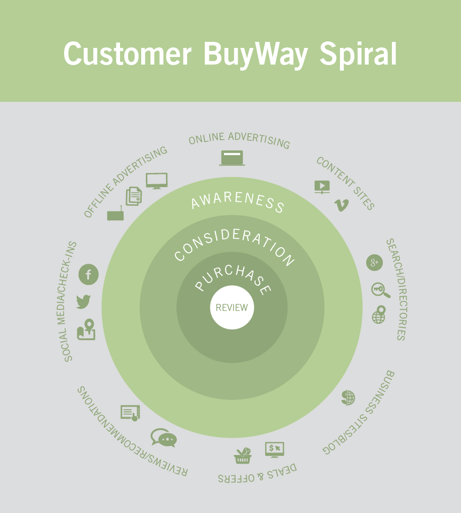 customerbuyway