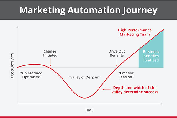 5 Marketing Automation Conditions for Success