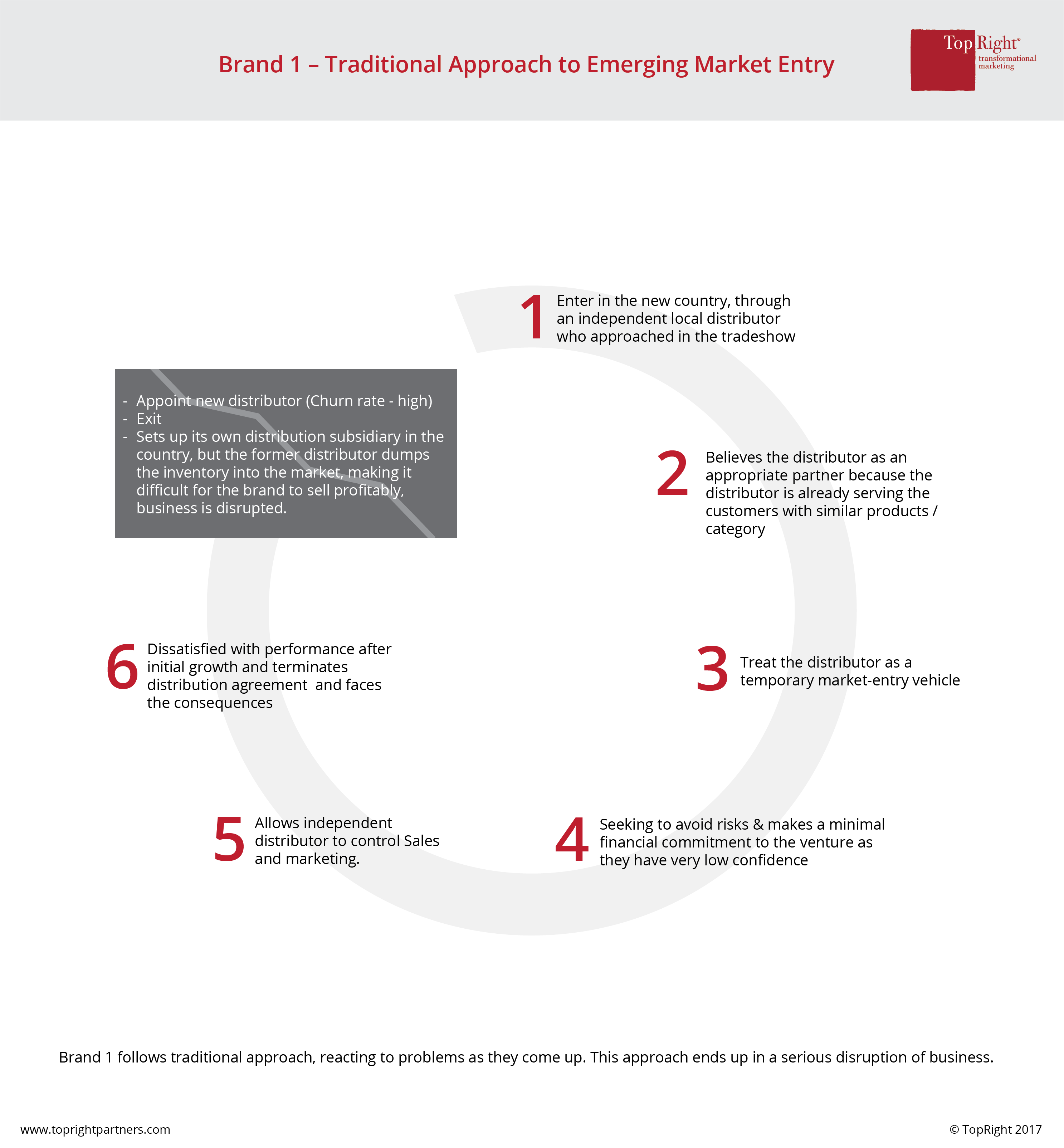 global-emerging-market-strategy-india-topright