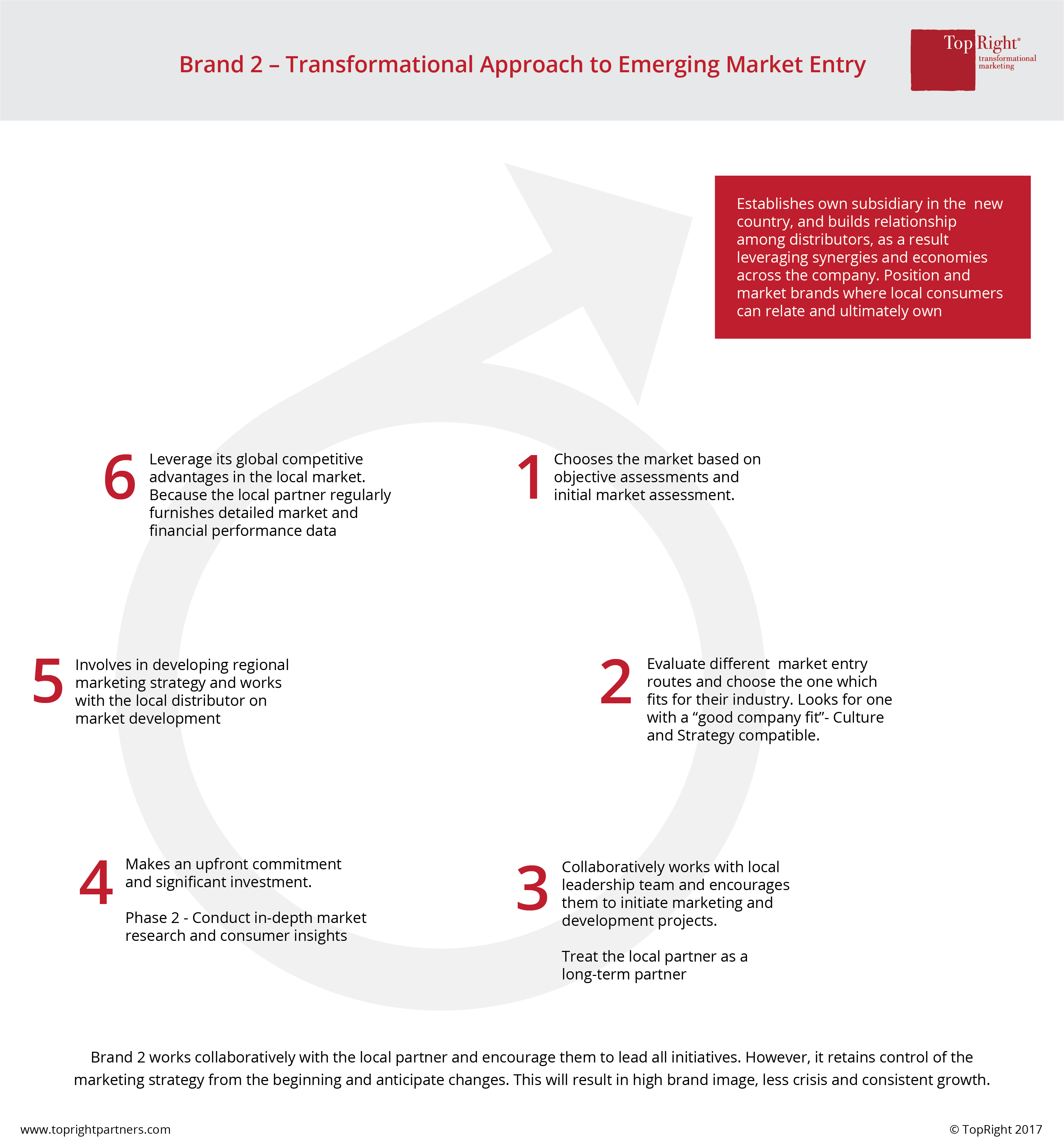 global-emerging-market-entry-transformational-topright