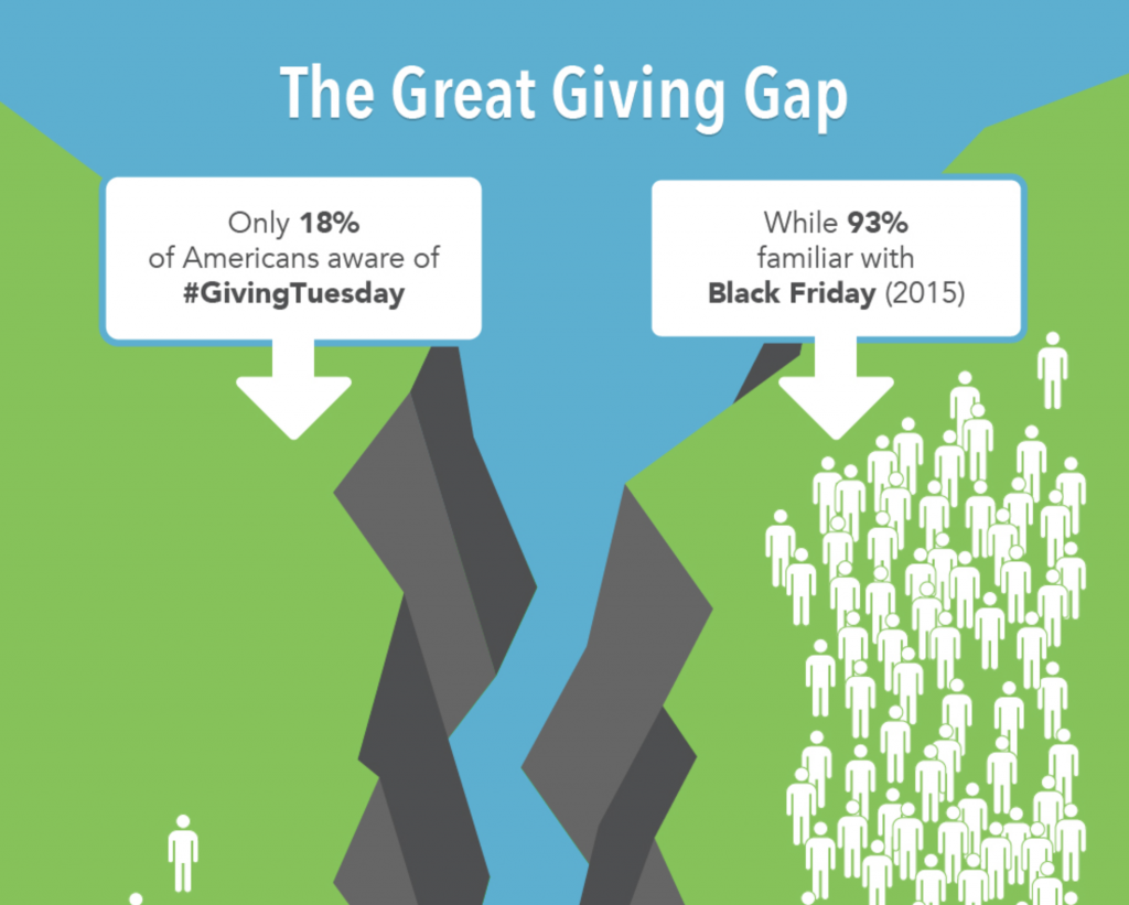 Only 18% of Americans are aware of #GivingTuesday, compared to 92% who are familiar with Black Friday.