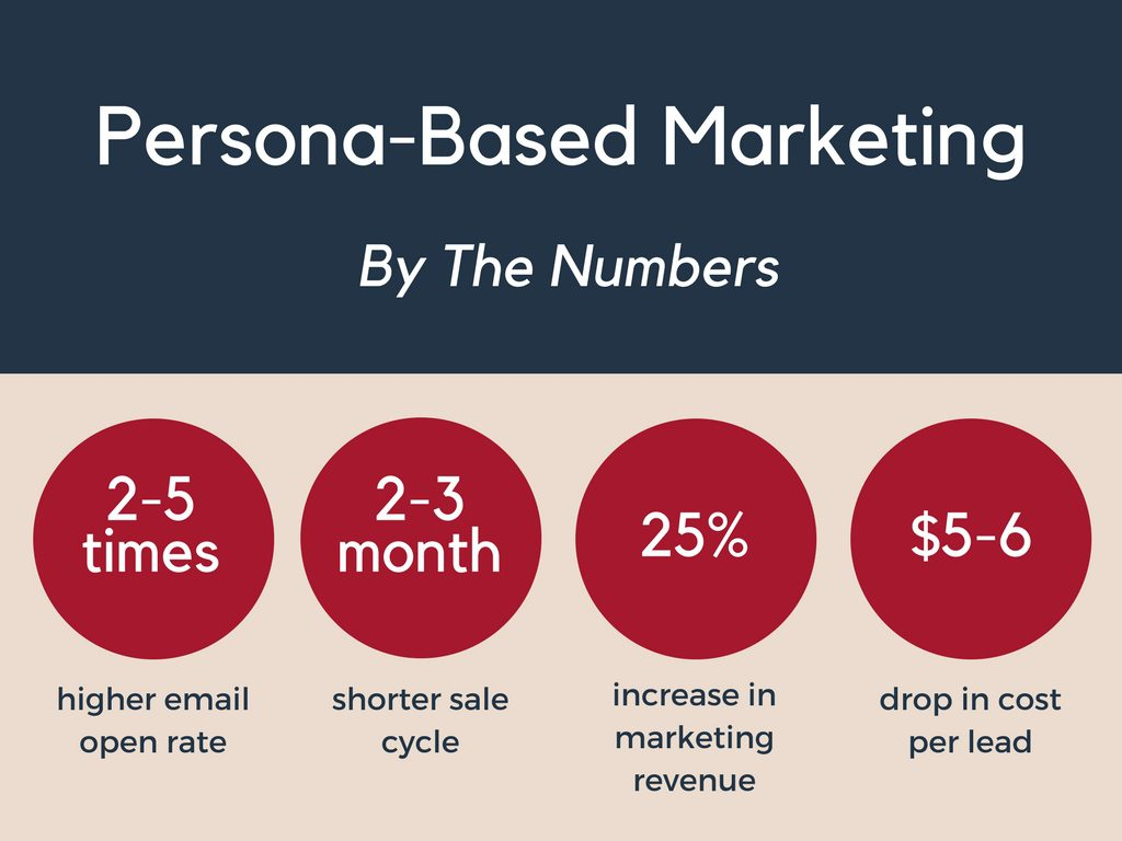 The Power of Persona Based Marketing